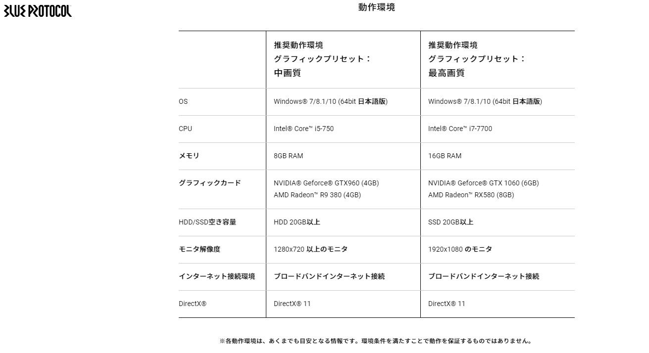 スペック ブルー プロトコル 【ブルプロ】推奨スペック